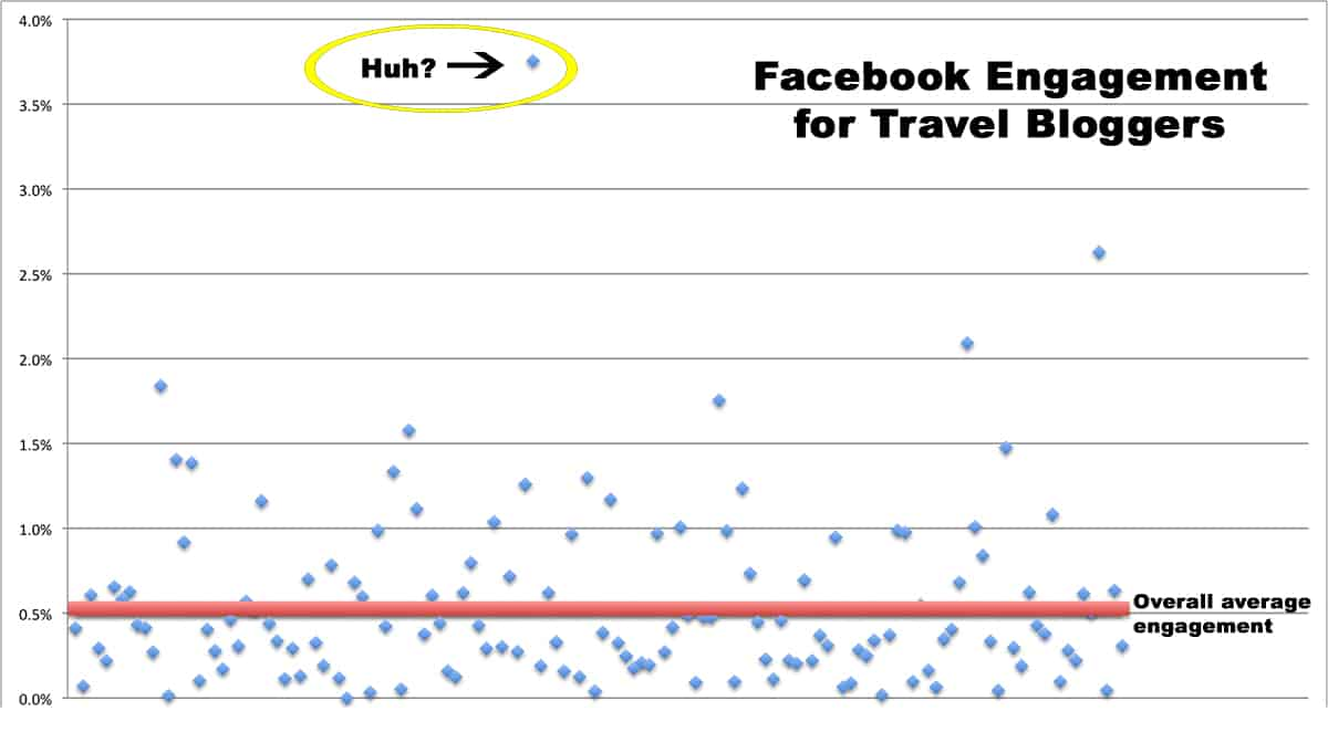 36% of travel bloggers are ABOVE the average.