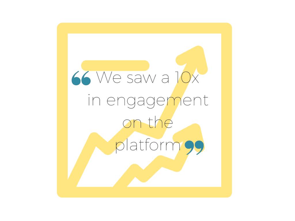 10x engagement